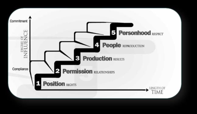 levels-of-leadership